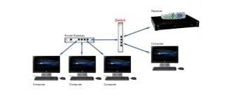 Equipamentos de rede - parte 3