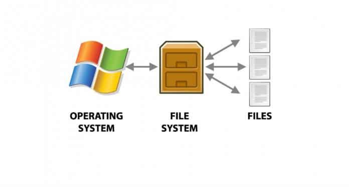 File System - O que é o sistema de arquivos