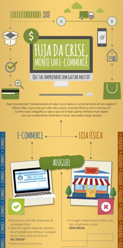 como montar loja virtual