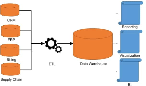 metadados-datawarehouse
