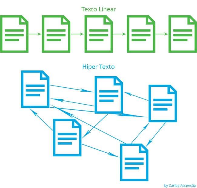 hiperlink-vs-linear