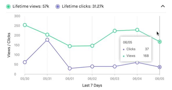 linktree-visualizacoes-cliques