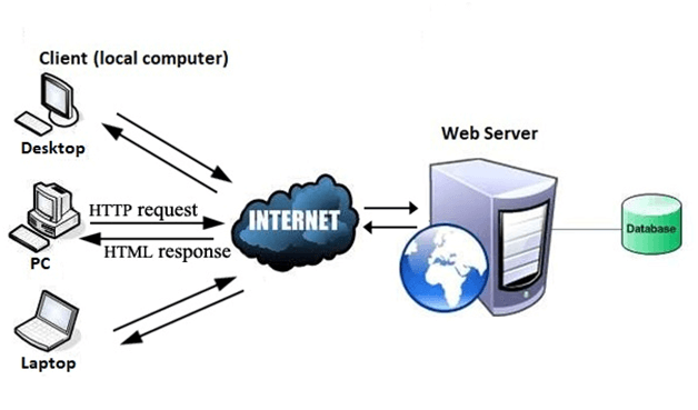 funcionamento do www ou world wide web